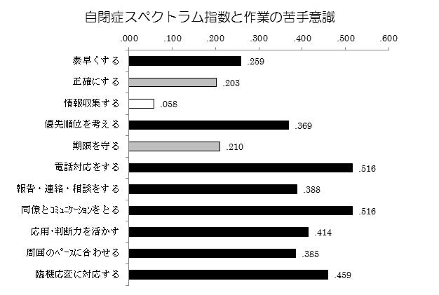 140311_自閉症スペクトラム指数と作業の苦手さ意識_v01_yoshida