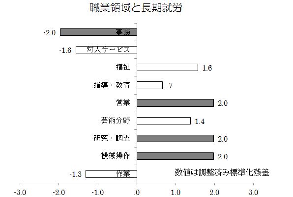 140311_職業領域と長期就労_v01_yoshida