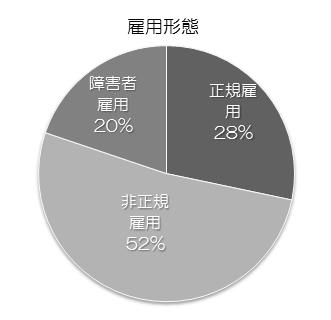140311_雇用形態_v01_yoshida