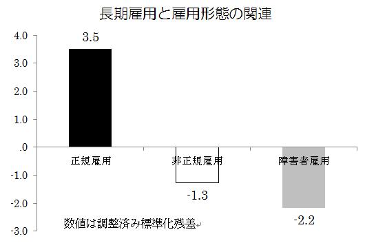 140311_長期雇用と雇用形態の関連_v01_yoshida