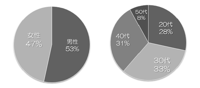 140311_年齢と性別_v01_yoshida