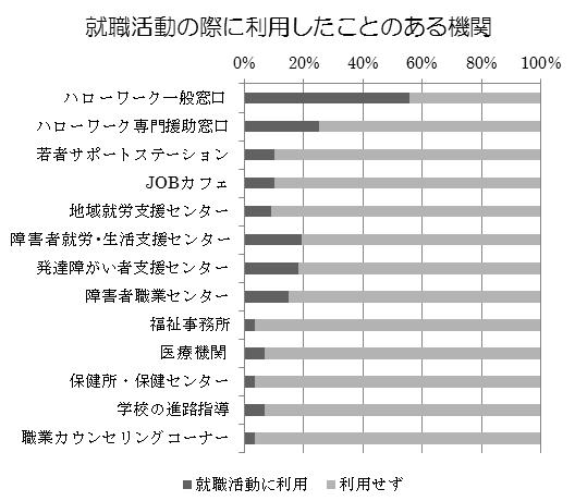 140311_就職活動の際に利用したことのある機関_v01_yoshida